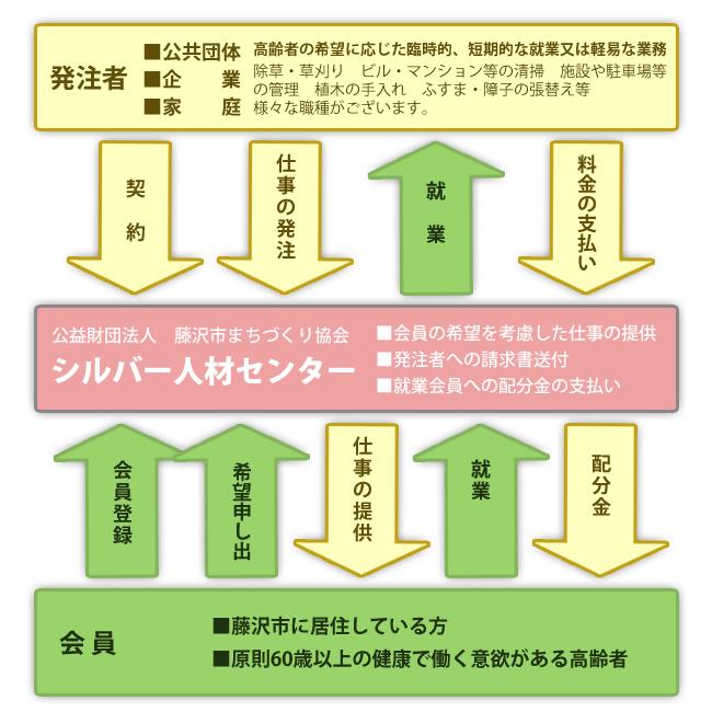 就業システム図
