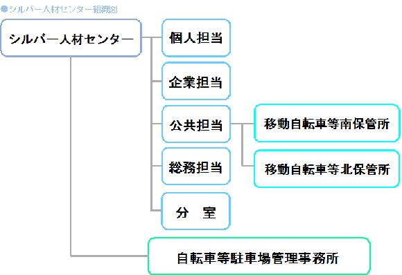 シルバー人材センター組織図